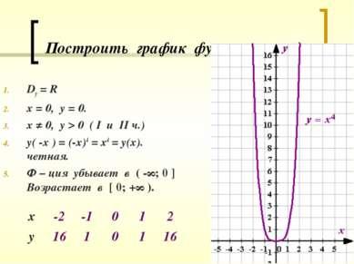 Построить график функции у = х4. Dy = R х = 0, у = 0. х ≠ 0, у > 0 ( I u II ч...