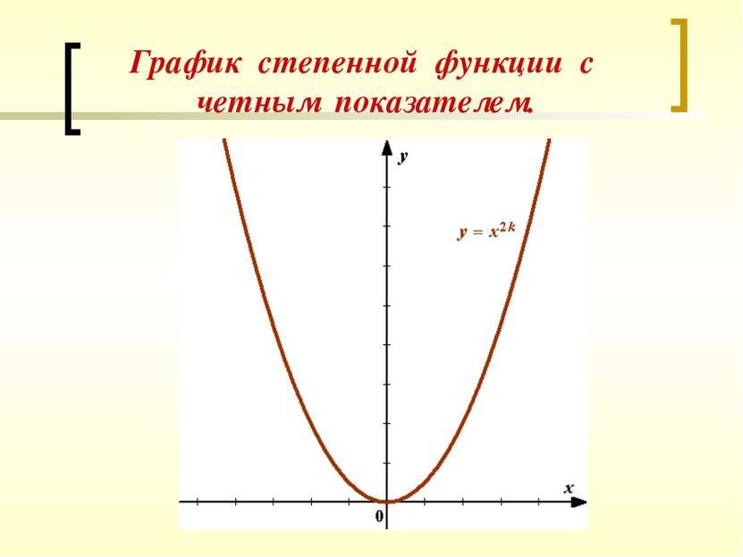 График степенной функции с четным показателем.