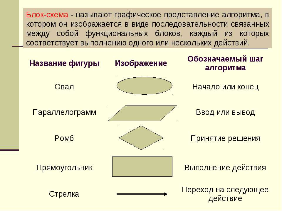 Блок-схема - называют графическое представление алгоритма, в котором он изобр...