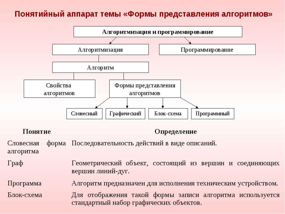 Понятийный аппарат темы «Формы представления алгоритмов» Понятие Определение ...