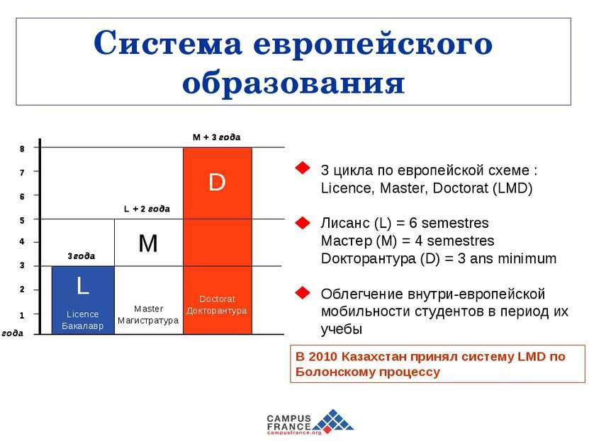Система европейского образования 3 цикла по европейской схеме: Licence, Mast...