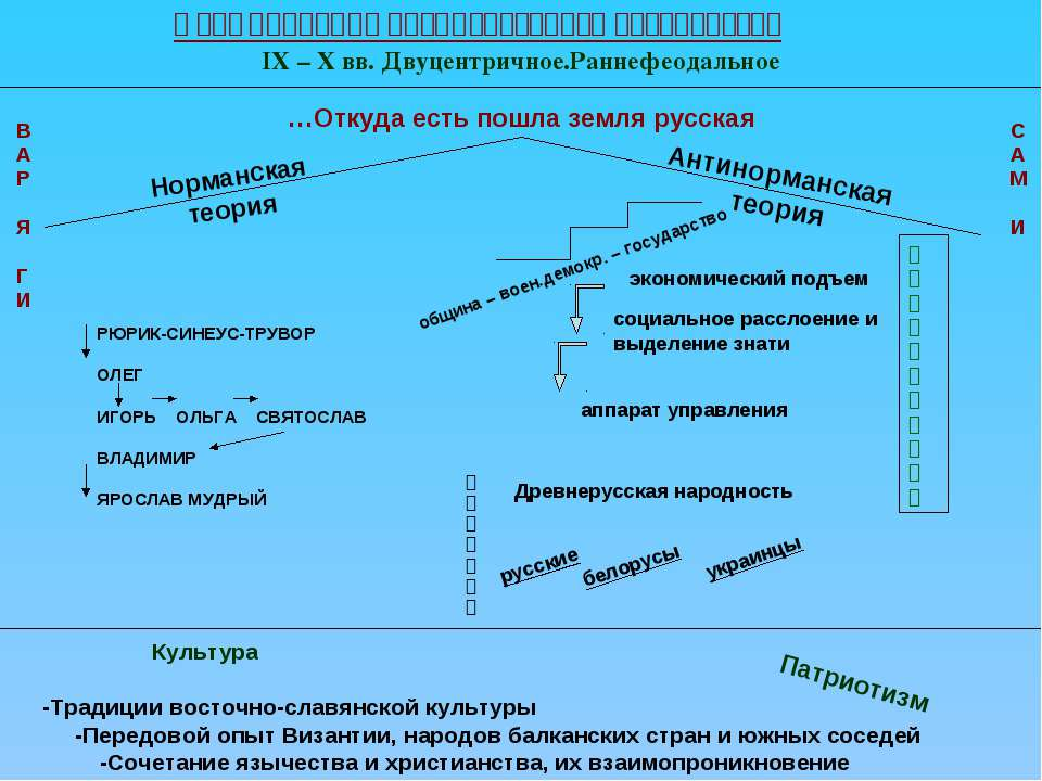 Формирование древнерусского государства IX – X вв. Двуцентричное.Раннефеодаль...