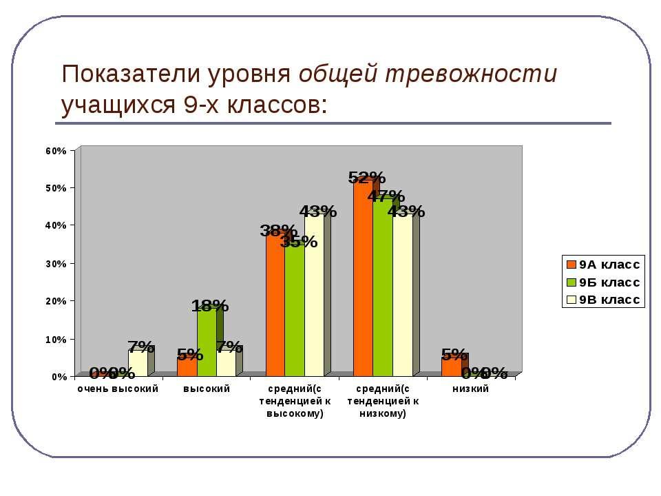 Показатели уровня общей тревожности учащихся 9-х классов: