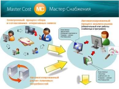 Электронный процесс сбора и согласования оперативных заявок Автоматизированны...