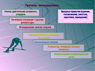 Причины «антиздоровья» Низкая двигательная активность учащихся Негативное отн...
