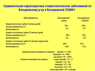 Сравнительная характеристика стоматологических заболеваний по Батыревскому р-...