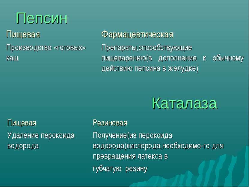 Пепсин Каталаза Пищевая Фармацевтическая Производство «готовых» каш Препараты...