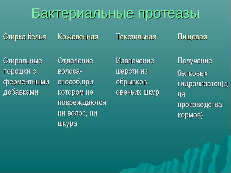 Бактериальные протеазы Стирка белья Кожевенная Текстильная Пищевая Стиральные...