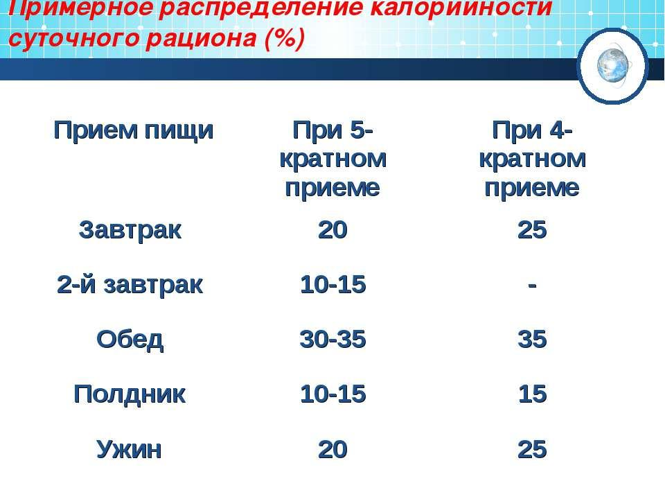 Примерное распределение калорийности суточного рациона (%) Прием пищи При 5-к...