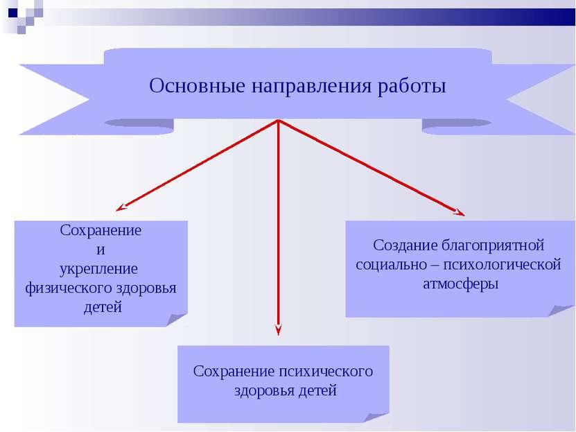 Основные направления работы Сохранение и укрепление физического здоровья дете...