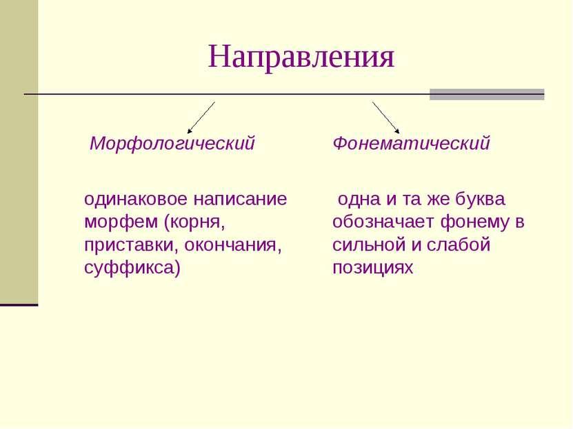 Направления Морфологический одинаковое написание морфем (корня, приставки, ок...