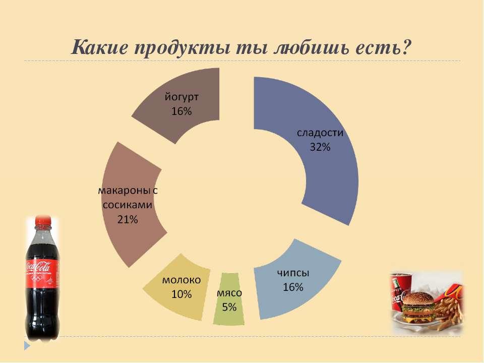 Какие продукты ты любишь есть?