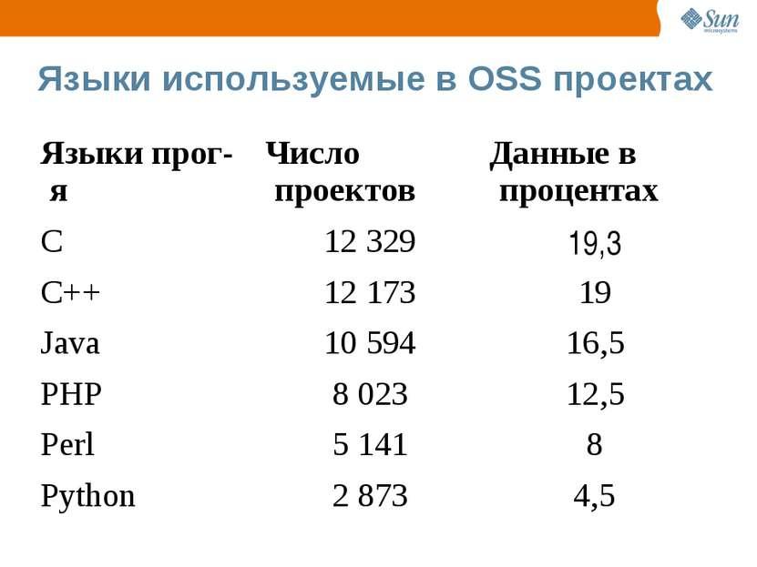 Языки используемые в OSS проектах