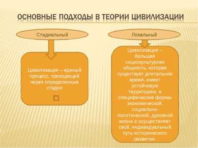 Стадиальный Локальный Цивилизация – единый процесс, проходящий через определе...