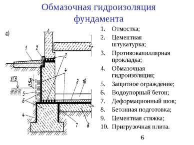 Обмазочная гидроизоляция фундамента Отмостка; Цементная штукатурка; Противока...