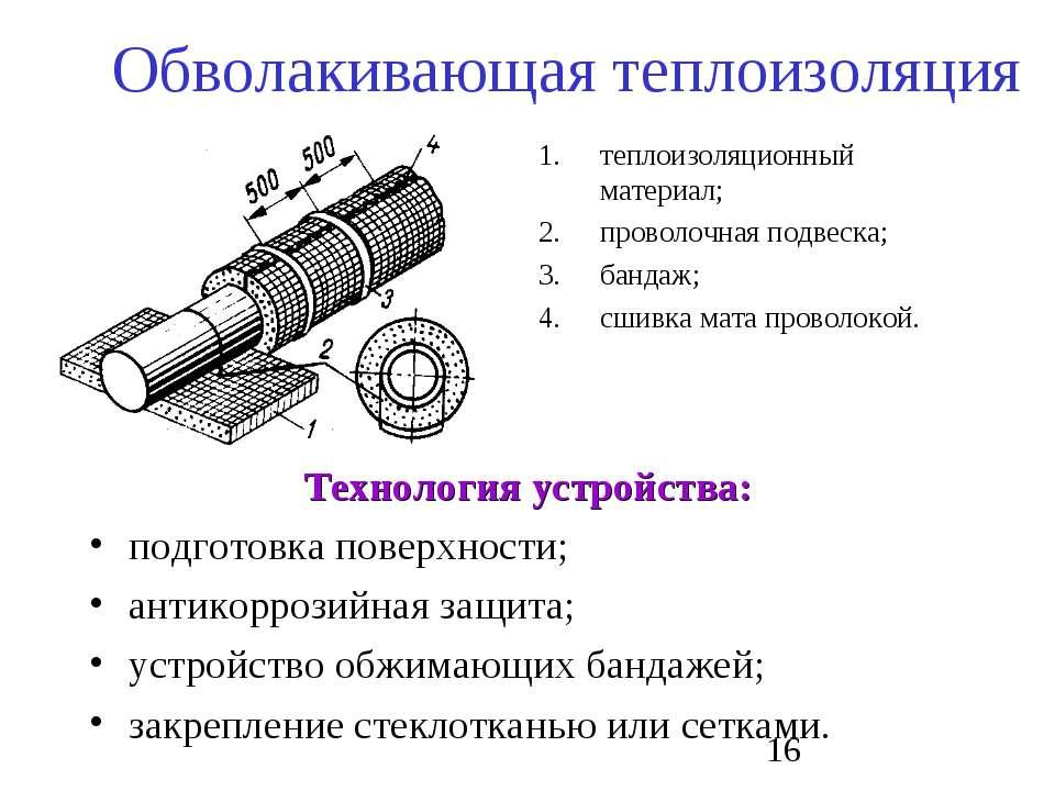 Обволакивающая теплоизоляция Технология устройства: подготовка поверхности; а...