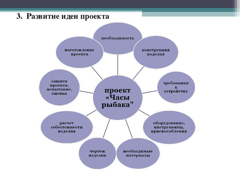 3. Развитие идеи проекта