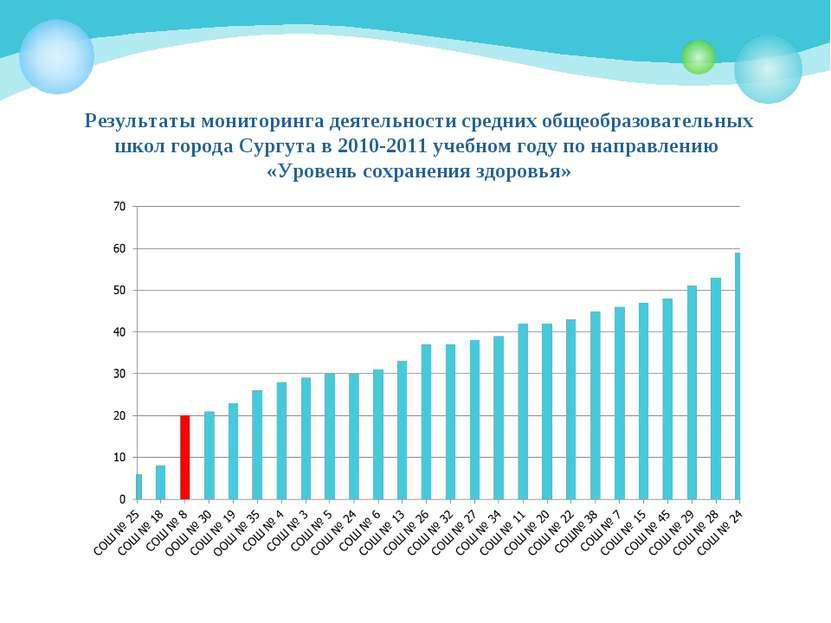 Результаты мониторинга деятельности средних общеобразовательных школ города С...