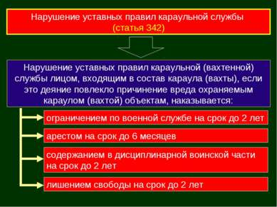 Нарушение уставных правил караульной службы (статья 342) Нарушение уставных п...
