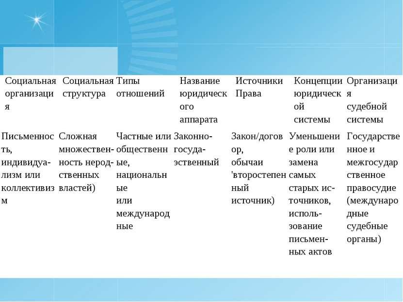 Социальная организация Социальная структура Типы отношений Название юридическ...