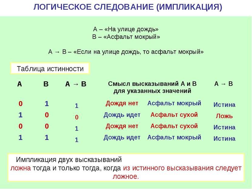 1 0 1 1 Импликация двух высказываний ложна тогда и только тогда, когда из ист...