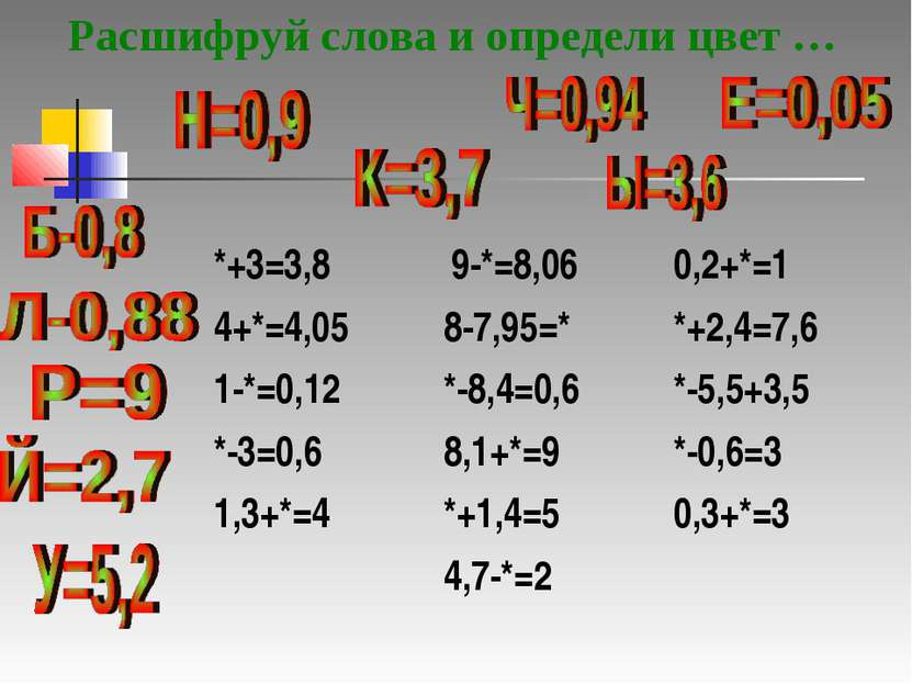 Расшифруй слова и определи цвет … *+3=3,8 4+*=4,05 1-*=0,12 *-3=0,6 1,3+*=4 9...