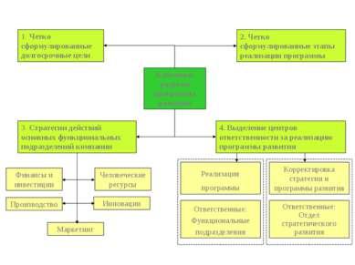 Ключевые разделы программы развития 4. Выделение центров ответственности за р...