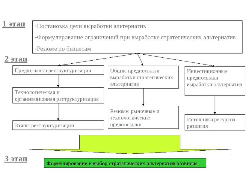 Постановка цели выработки альтернатив Формулирование ограничений при выработк...