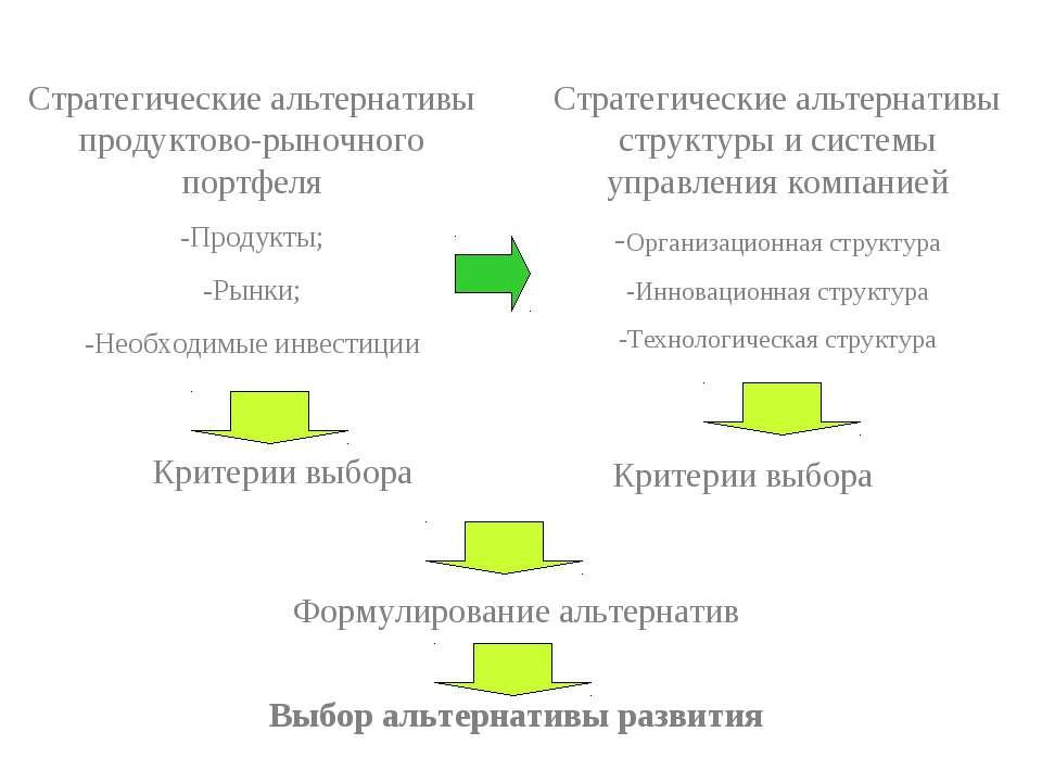 Стратегические альтернативы продуктово-рыночного портфеля -Продукты; -Рынки; ...