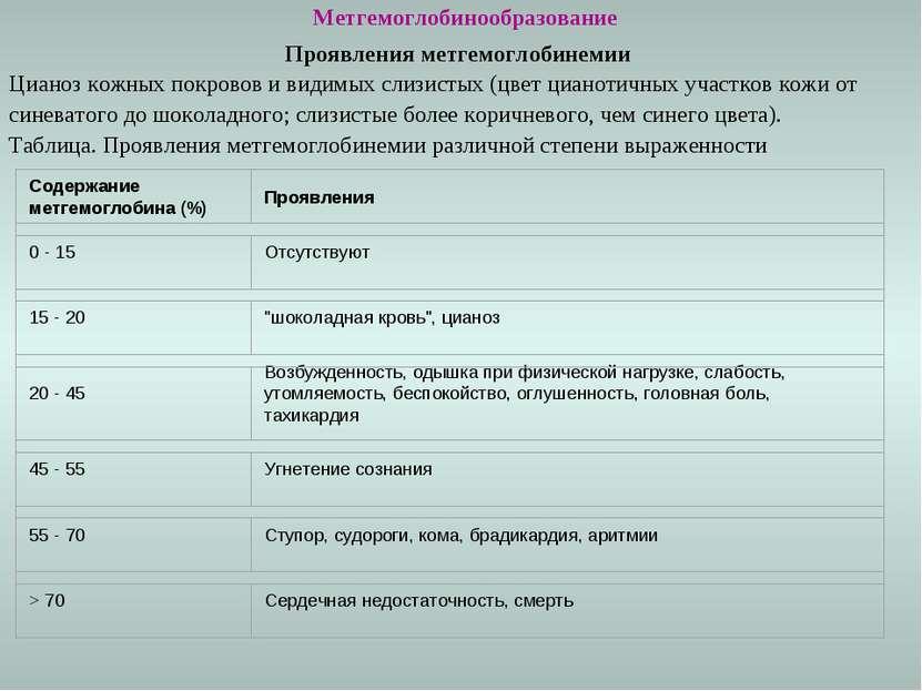 Метгемоглобинообразование Проявления метгемоглобинемии Цианоз кожных покровов...