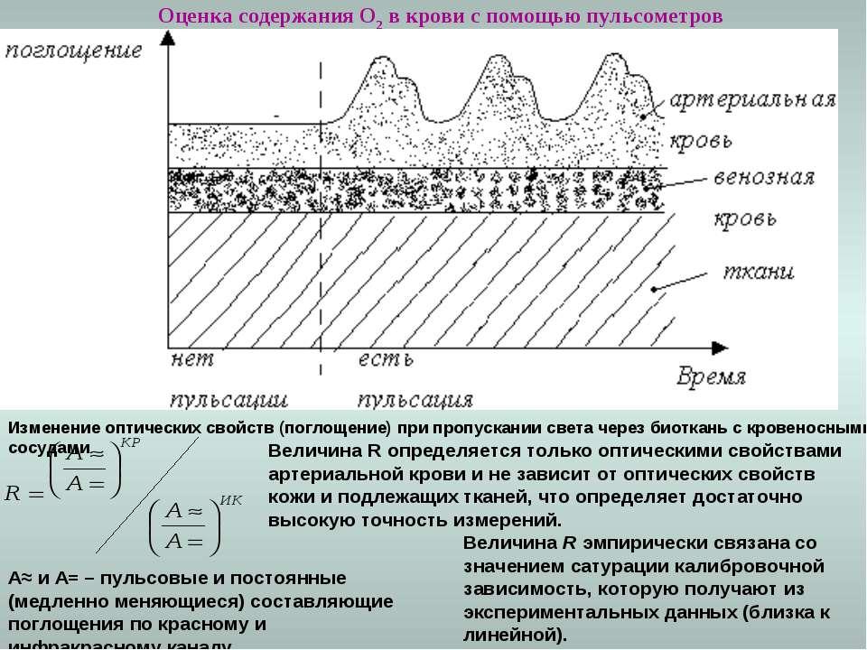 Оценка содержания О2 в крови с помощью пульсометров Изменение оптических свой...