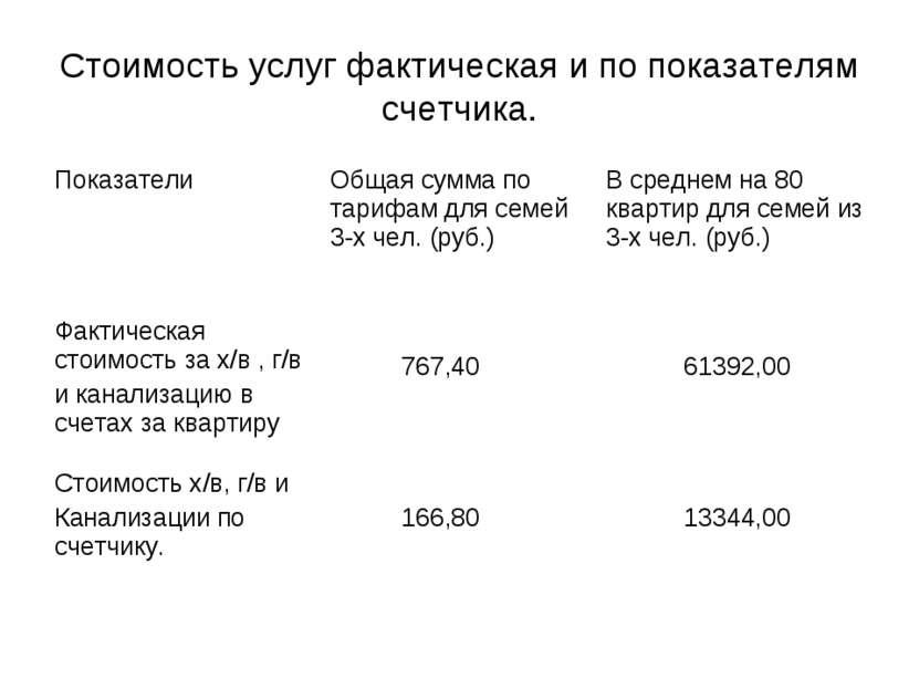 Стоимость услуг фактическая и по показателям счетчика.