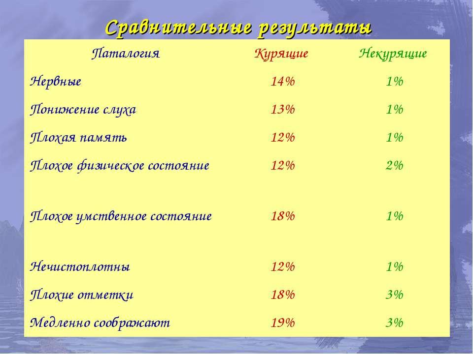 Сравнительные результаты Паталогия Курящие Некурящие Нервные 14% 1% Понижение...