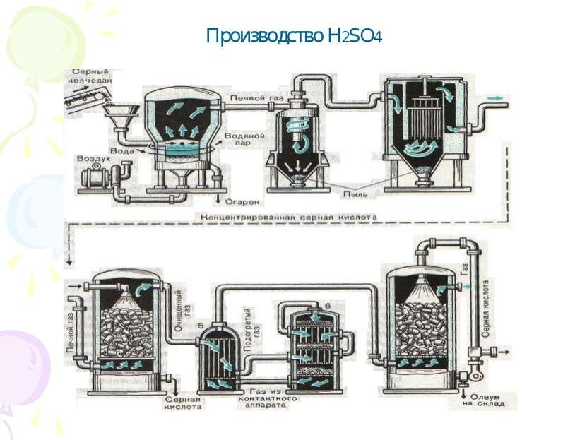 Производство H2SO4