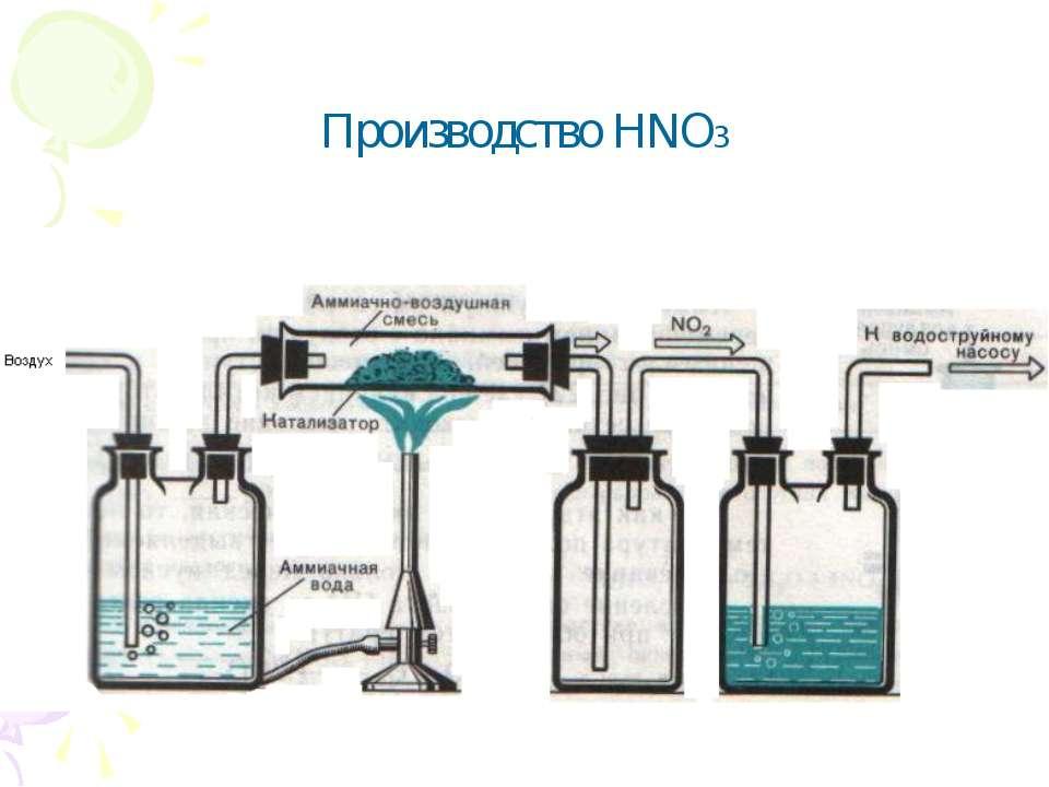 Производство HNO3