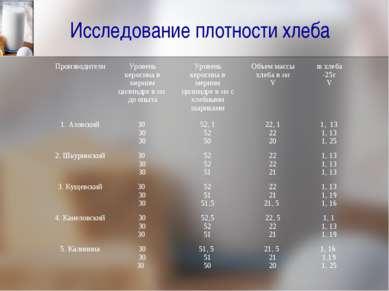 Исследование плотности хлеба Производители Уровень керосина в мерном цилиндре...