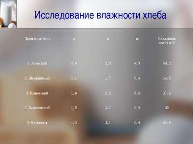 Исследование влажности хлеба Производители a в m Влажность хлеба в % 1. Азовс...