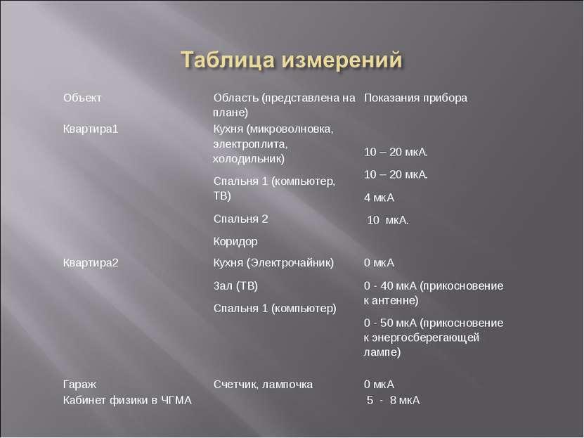 Объект Область (представлена на плане) Показания прибора Квартира1 Кухня (мик...
