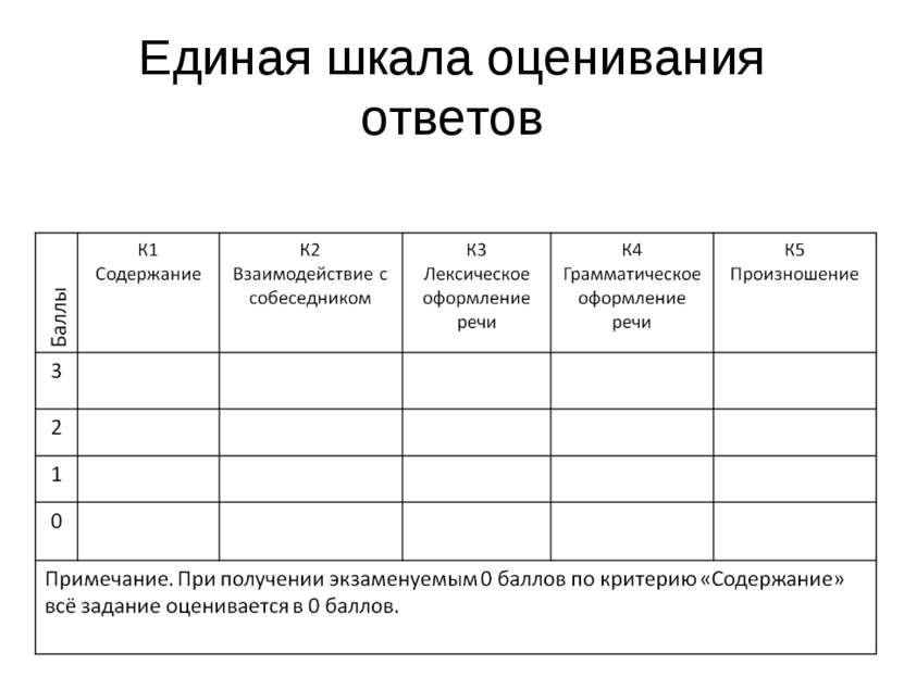 Единая шкала оценивания ответов