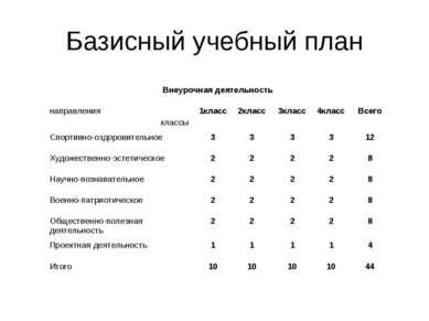 Базисный учебный план Внеурочная деятельность направления классы 1класс 2клас...
