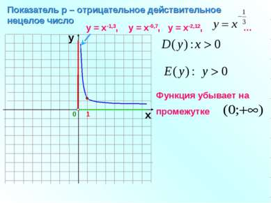 0 Показатель р – отрицательное действительное нецелое число 1 х у у = х-1,3, ...