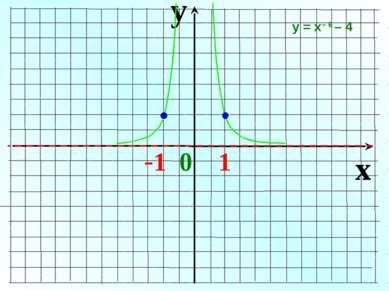 y x -1 0 1 у = х– 6 – 4