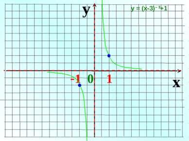 y x -1 0 1 у = (х-3)– 3+1