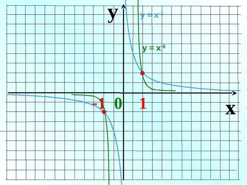 y x -1 0 1 у = х-1 у = х-5
