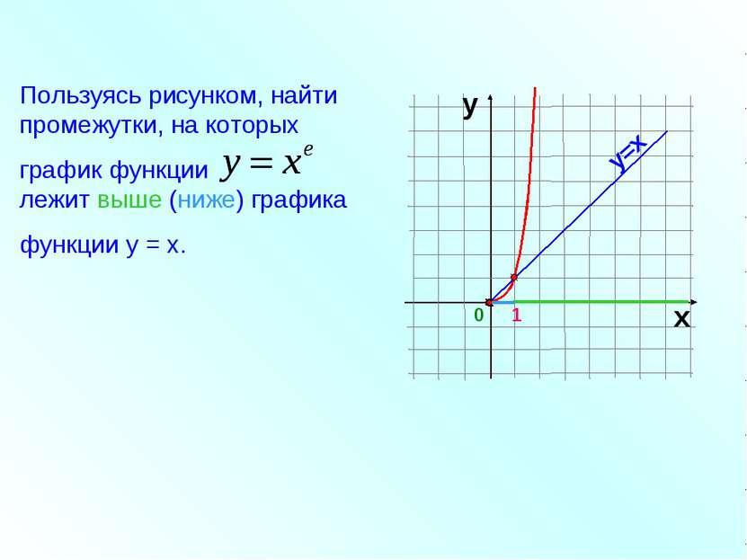 Пользуясь рисунком, найти промежутки, на которых график функции лежит выше (н...