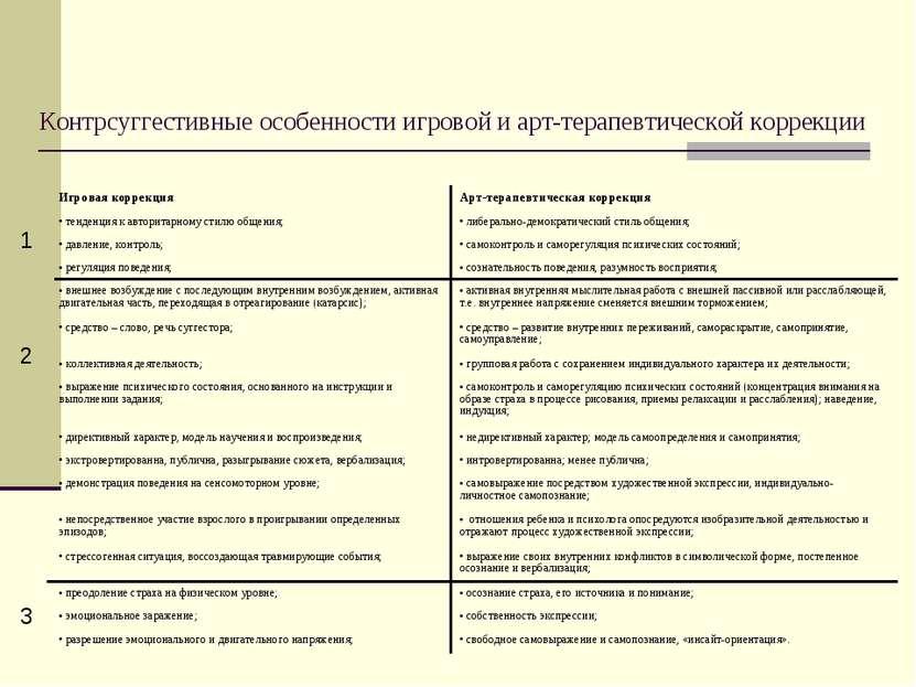 Контрсуггестивные особенности игровой и арт-терапевтической коррекции 1 2 3 И...