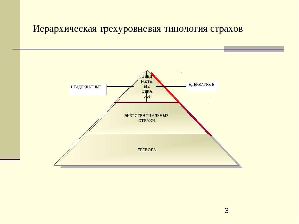 Иерархическая трехуровневая типология страхов