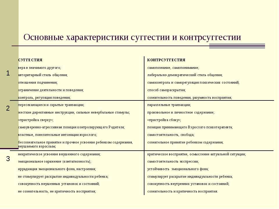 Основные характеристики суггестии и контрсуггестии 1 2 3 СУГГЕСТИЯ КОНТРСУГГЕ...