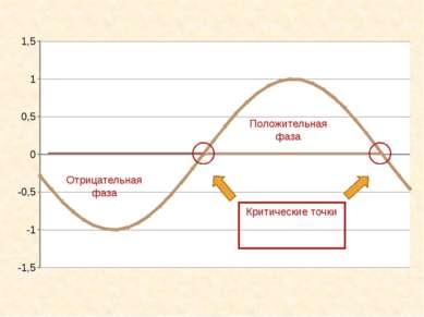 Положительная фаза Отрицательная фаза Критические точки