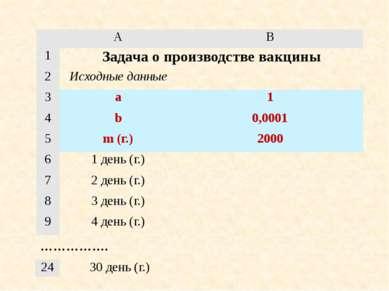 ……………. A B 1 Задача о производстве вакцины 2 Исходные данные 3 a 1 4 b 0,0001...